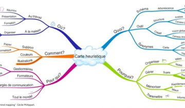 Initiation au mind mapping